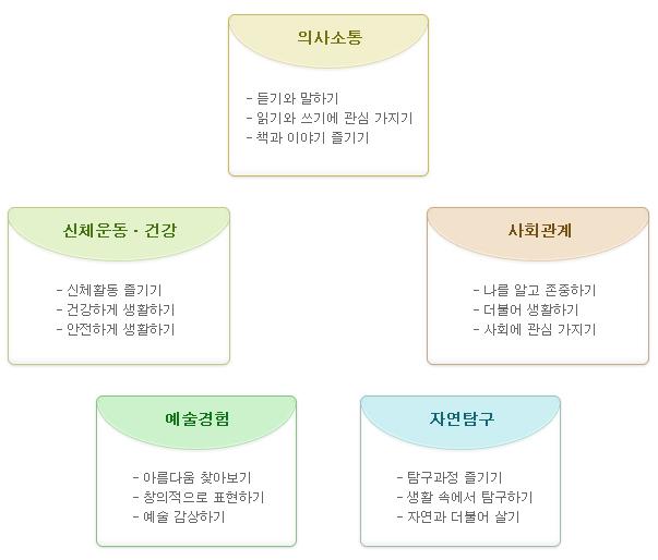 소만유치원_교육과정